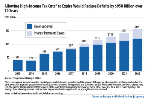 Allowing High-Income Tax Cuts to Expire Would Reduce Deficits by $950 Billion over 10 Years