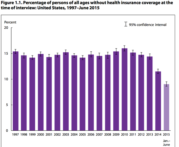Data covering domestic health insurance. (photo: National Center for Health Statistics)