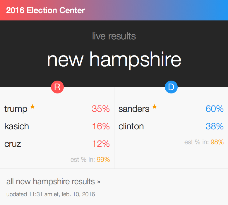 New Hampshire Primary 2016 results. (photo: CNN)