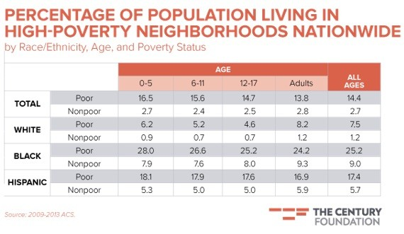 Neighborhood poverty. (photo: TheAtlantic.com)